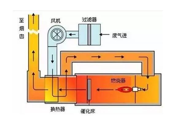 VOC废气处理工艺,有图有真相!